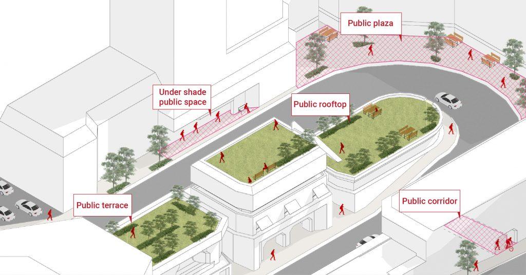 Privately owned public space การแบ่งปันพื้นที่ส่วนบุคคลให้เป็นพื้นที่สาธารณะ