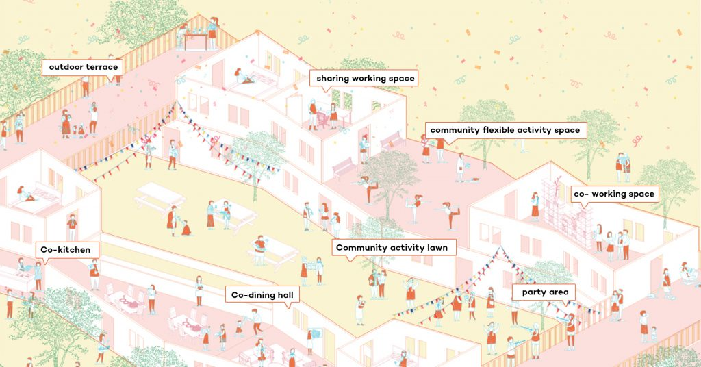 'เมืองนี้ไม่เหงาอีกต่อไป' 8 โครงการ Co-Living ที่อยู่ด้วยกันจริงจากทั่วโลก